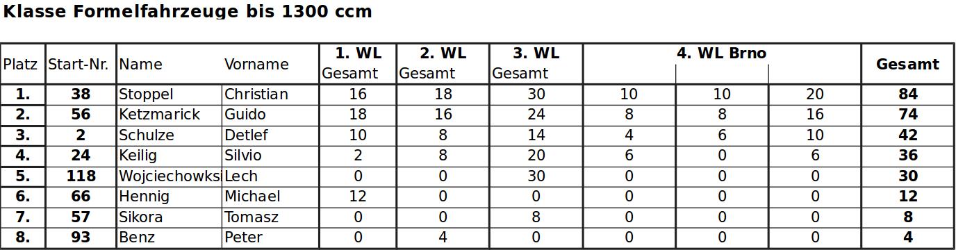 Gesamtwertung 2018-4-3