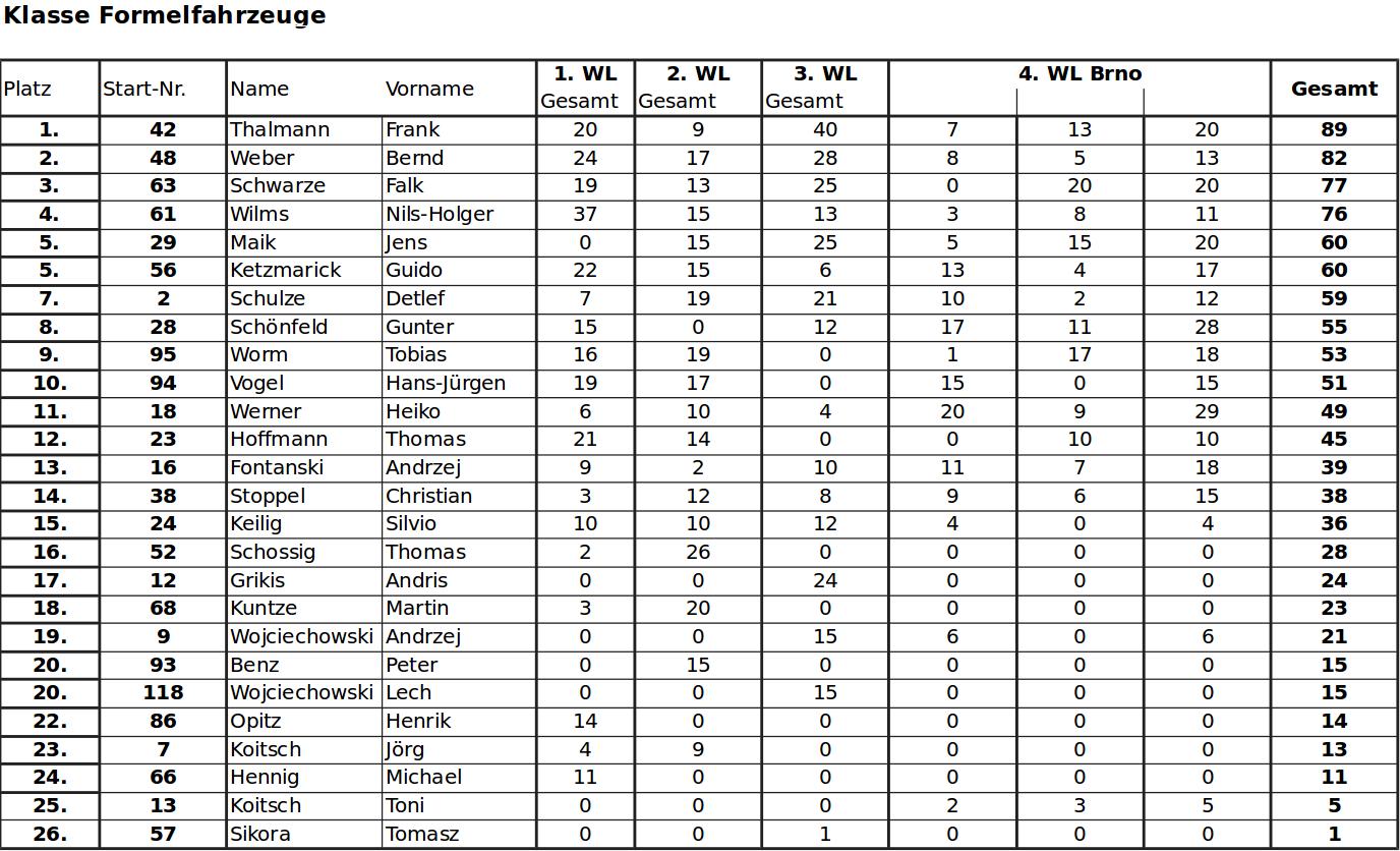 Gesamtwertung 2018-4-5