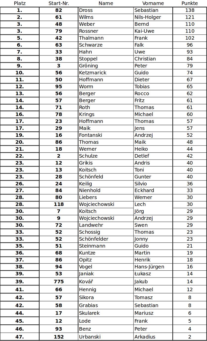 Gesamtwertung 2018-4-7